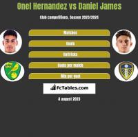 Onel Hernandez vs Daniel James h2h player stats