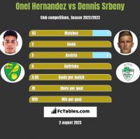 Onel Hernandez vs Dennis Srbeny h2h player stats