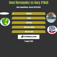 Onel Hernandez vs Gary O'Neil h2h player stats