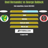 Onel Hernandez vs George Baldock h2h player stats