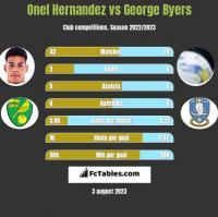 Onel Hernandez vs George Byers h2h player stats
