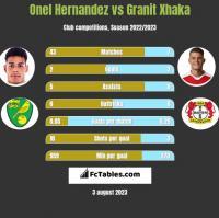 Onel Hernandez vs Granit Xhaka h2h player stats