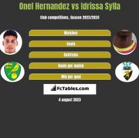 Onel Hernandez vs Idrissa Sylla h2h player stats
