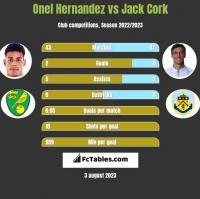 Onel Hernandez vs Jack Cork h2h player stats