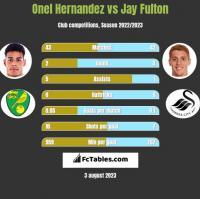 Onel Hernandez vs Jay Fulton h2h player stats