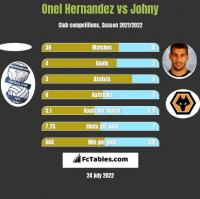 Onel Hernandez vs Johny h2h player stats