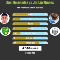 Onel Hernandez vs Jordan Rhodes h2h player stats
