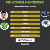 Onel Hernandez vs Kieran Dowell h2h player stats