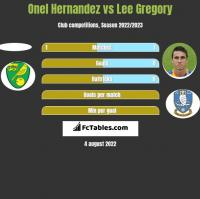 Onel Hernandez vs Lee Gregory h2h player stats