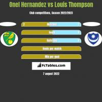 Onel Hernandez vs Louis Thompson h2h player stats