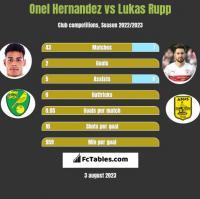 Onel Hernandez vs Lukas Rupp h2h player stats
