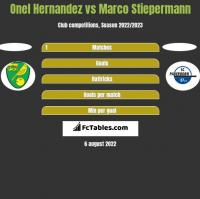 Onel Hernandez vs Marco Stiepermann h2h player stats