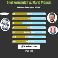 Onel Hernandez vs Mario Vrancic h2h player stats