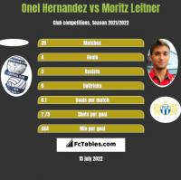 Onel Hernandez vs Moritz Leitner h2h player stats