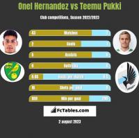Onel Hernandez vs Teemu Pukki h2h player stats