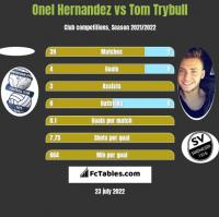 Onel Hernandez vs Tom Trybull h2h player stats