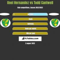 Onel Hernandez vs Todd Cantwell h2h player stats