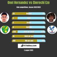 Onel Hernandez vs Eberechi Eze h2h player stats