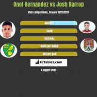 Onel Hernandez vs Josh Harrop h2h player stats