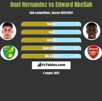 Onel Hernandez vs Edward Nketiah h2h player stats