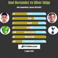 Onel Hernandez vs Oliver Skipp h2h player stats