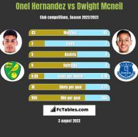 Onel Hernandez vs Dwight Mcneil h2h player stats