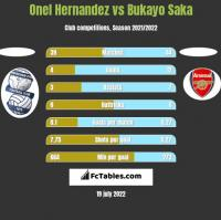 Onel Hernandez vs Bukayo Saka h2h player stats