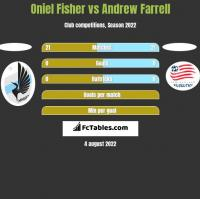 Oniel Fisher vs Andrew Farrell h2h player stats