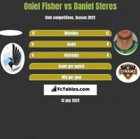 Oniel Fisher vs Daniel Steres h2h player stats