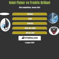 Oniel Fisher vs Fredric Brillant h2h player stats