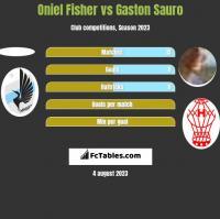 Oniel Fisher vs Gaston Sauro h2h player stats