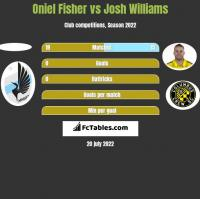 Oniel Fisher vs Josh Williams h2h player stats