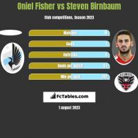 Oniel Fisher vs Steven Birnbaum h2h player stats