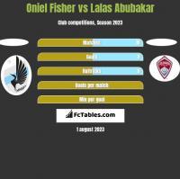 Oniel Fisher vs Lalas Abubakar h2h player stats