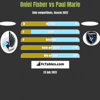 Oniel Fisher vs Paul Marie h2h player stats