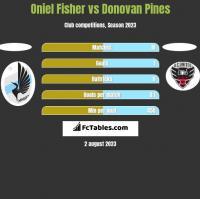 Oniel Fisher vs Donovan Pines h2h player stats