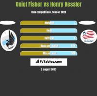 Oniel Fisher vs Henry Kessler h2h player stats
