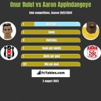 Onur Bulut vs Aaron Appindangoye h2h player stats