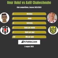 Onur Bulut vs Aatif Chahechouhe h2h player stats
