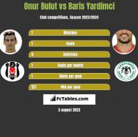 Onur Bulut vs Baris Yardimci h2h player stats