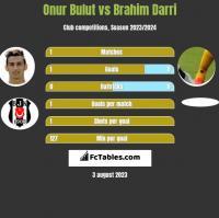 Onur Bulut vs Brahim Darri h2h player stats