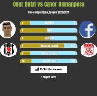 Onur Bulut vs Caner Osmanpasa h2h player stats