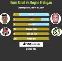 Onur Bulut vs Dogan Erdogan h2h player stats