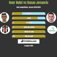 Onur Bulut vs Dusan Jovancic h2h player stats