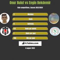 Onur Bulut vs Engin Bekdemir h2h player stats