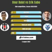Onur Bulut vs Erik Sabo h2h player stats
