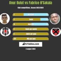 Onur Bulut vs Fabrice N'Sakala h2h player stats