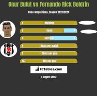 Onur Bulut vs Fernando Rick Boldrin h2h player stats