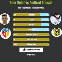 Onur Bulut vs Godfred Donsah h2h player stats