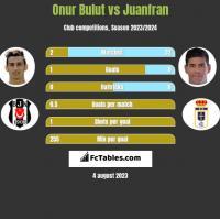 Onur Bulut vs Juanfran h2h player stats